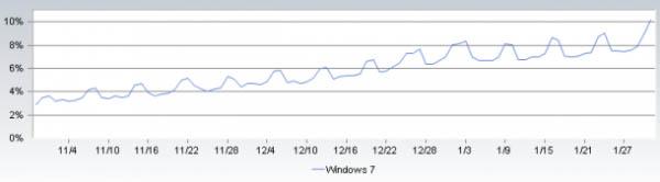 Динамика изменения доли Windows 7