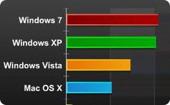 Windows 7 — лидер рынка ОС в США