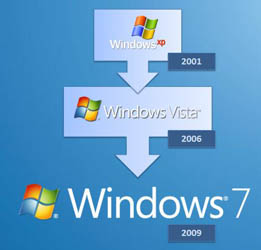 Windows XP > Vista > 7